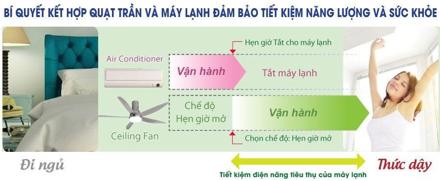 Bí quyết kết hợp quạt trần và máy lạnh đảm bảo tiết kiệm điện năng sử dụng